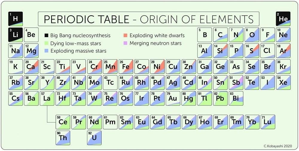 tableau périodique origines éléments chimiques univers