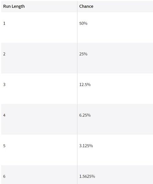 tableau série résultats identiques probabilités chance