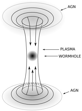 plasma worm hole connection active galactic nuclei