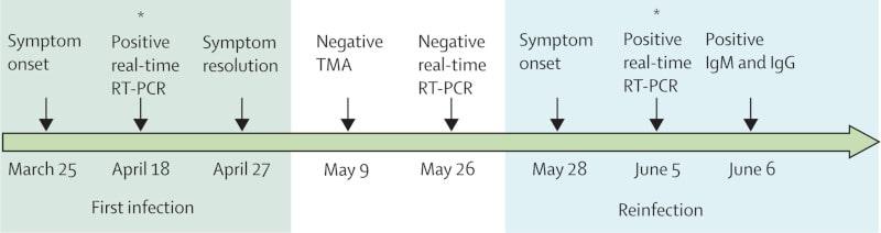 chronologie réinfection covid-19