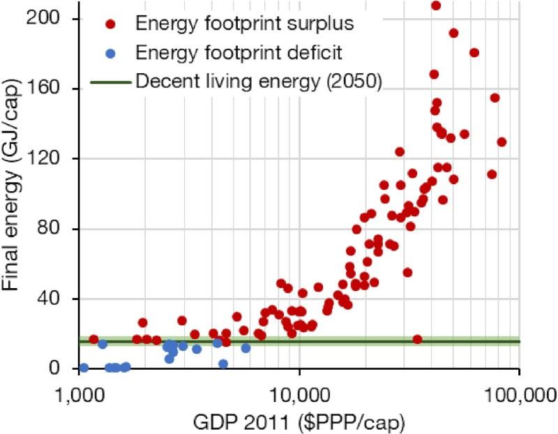 consommation énergie monde suffisance