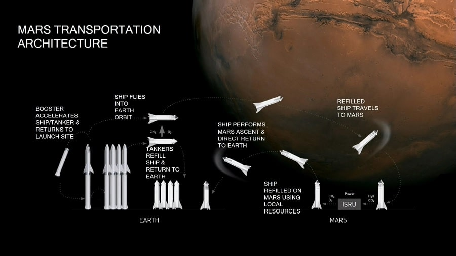 déroulement transport Starship Terre Mars SpaceX