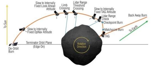 diagramme manoeuvre echantillonage osiris-rex