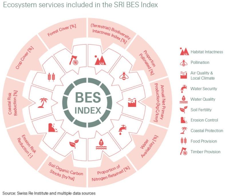 évaluation services écosystémiques