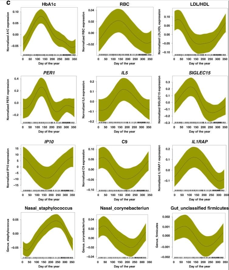 évolution marqueurs biologiques année saisons