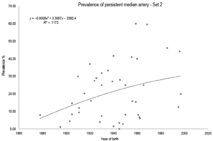 évolution prévalence persistance artère médiane