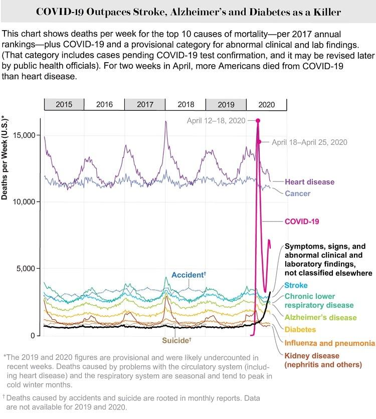 graphique décès semaines covid-19 maladies