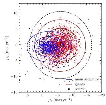 graphique étoile géante rouge lentille gravitationnelle