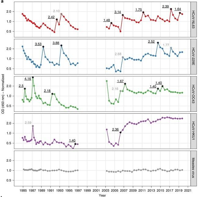 graphique pics anticorps réinfections coronavirus années