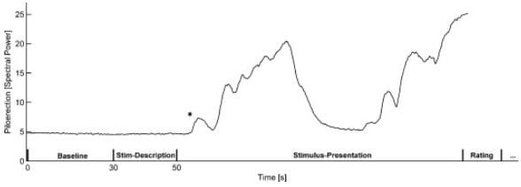 graphique piloérection chair poule stimulus