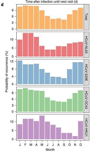 graphique tendance saisonnière coronavirus mois