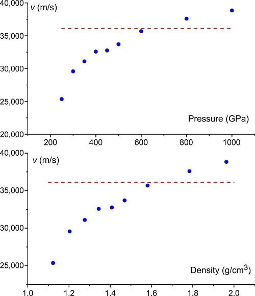 graphique vitesse son hydrogène atomique solide