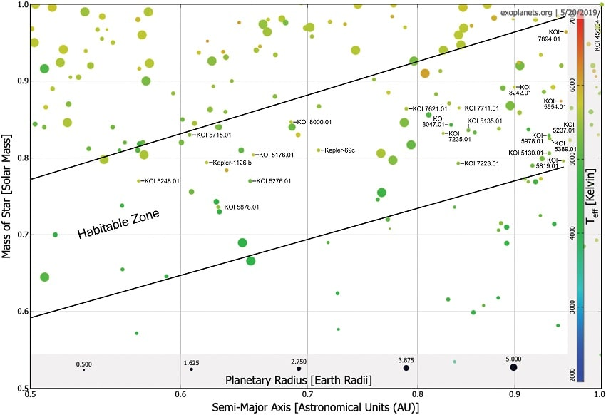 graphique zone habitable planètes étoiles naines K superhabitabilité