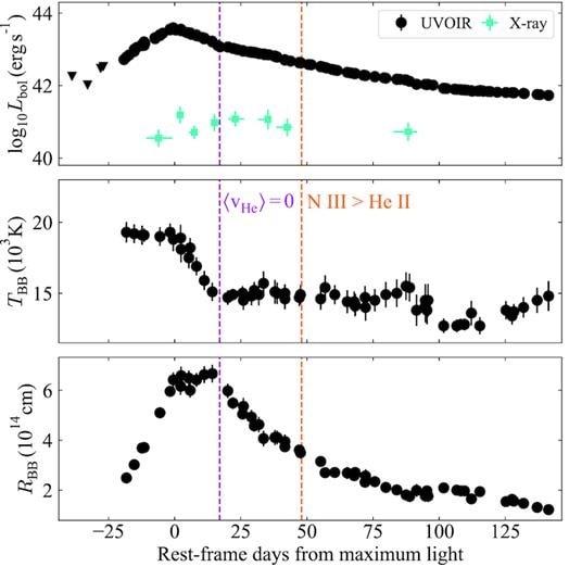 graphiques courbes lumineuses température TDE