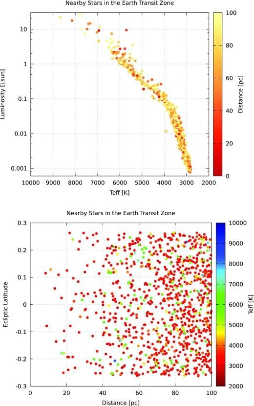 graphiques étoiles méthode transit détection Terre