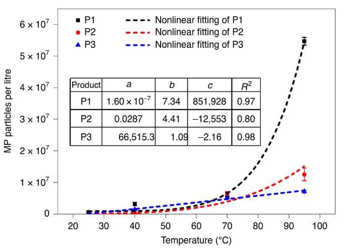 influence température microplastiques biberons