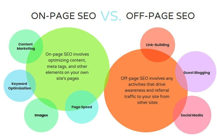 infographie comparaison on-page off-page SEO