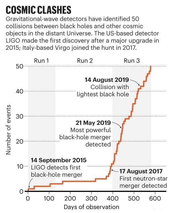 infographie événements détection ondes gravitationnelles trous noirs
