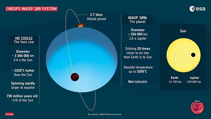 infographie informations propriétés planètes WASP-189b