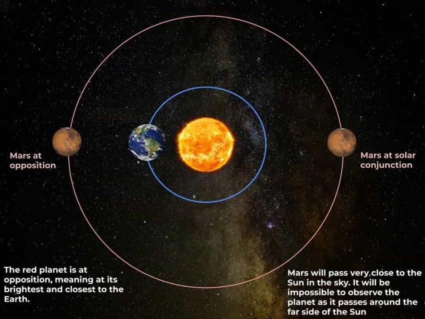 opposition alignement Mars Terre Soleil