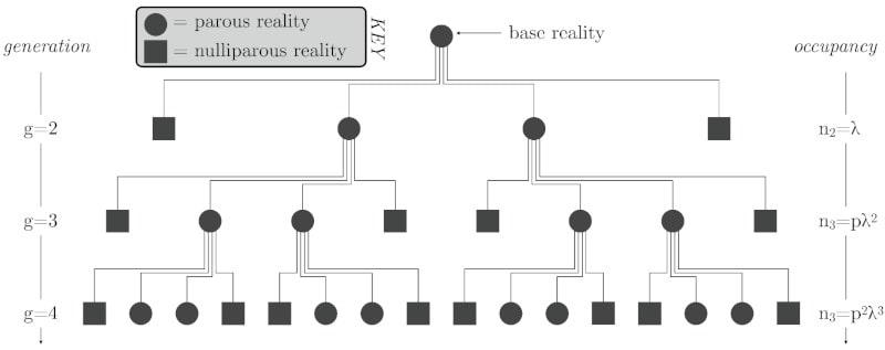 réalités imbriquées hypothèse simulation