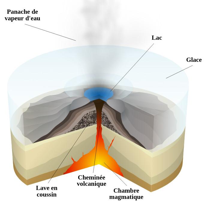 éruption sous-glaciaire volcan islande