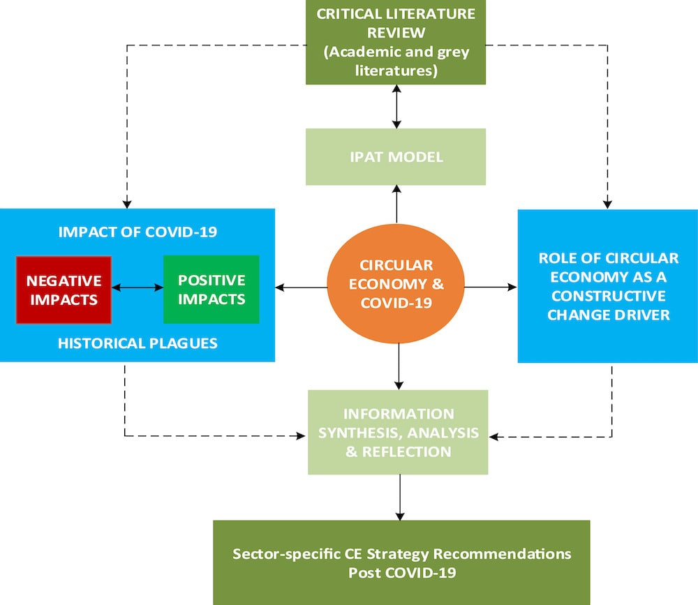 schema methodologie relance economie circulaire covid