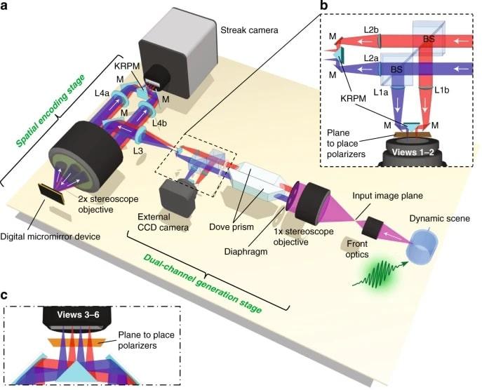 schéma structure caméra ultra-rapide SP-CUP