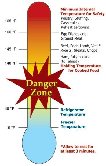 schéma zone danger températures aliments stockage