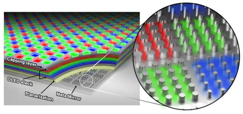 technologie écran méta-OLED