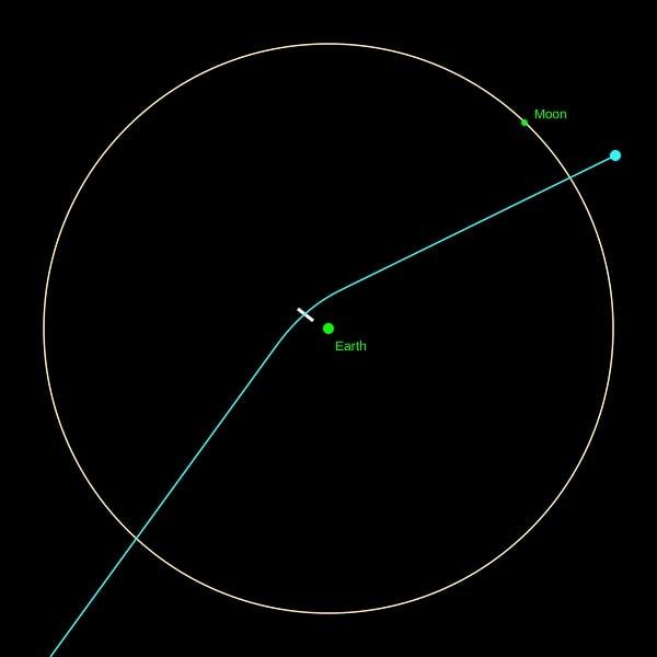 trajectoire astéroïde Apophis Terre Lune 2029