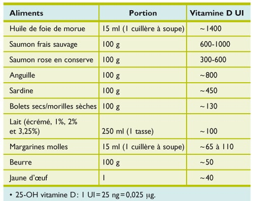 aliments riches vitamine D