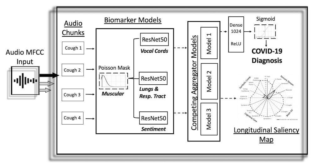 architecture systeme detection toux covid ia