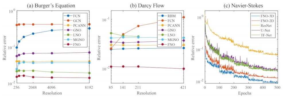 benchmark méthodes résolution équations