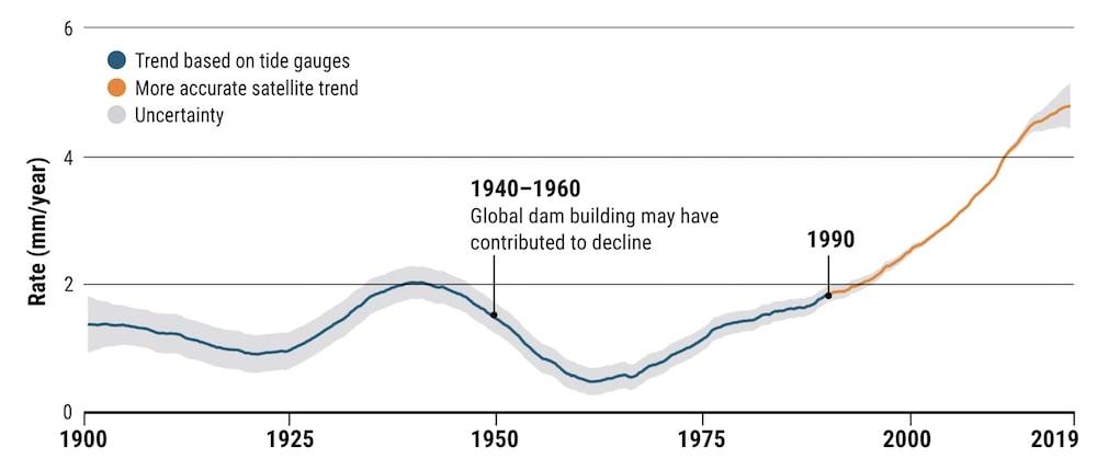 accélération historique de l'élévation du niveau de la mer