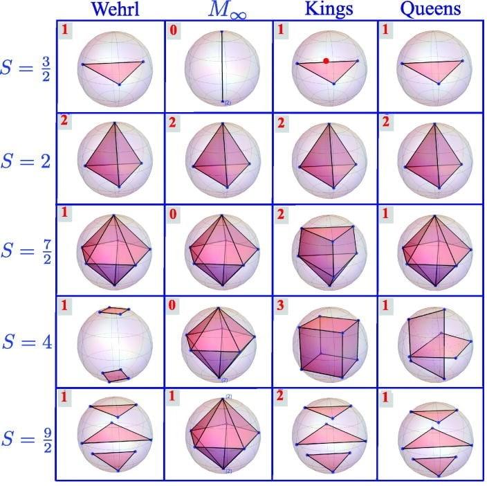 entropie wehrl moment dimension quanticite