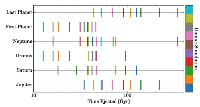 graphique chronologie ejection planetes simulations