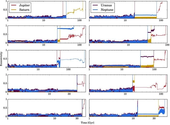 graphique evolution excentricite geantes gazeuses