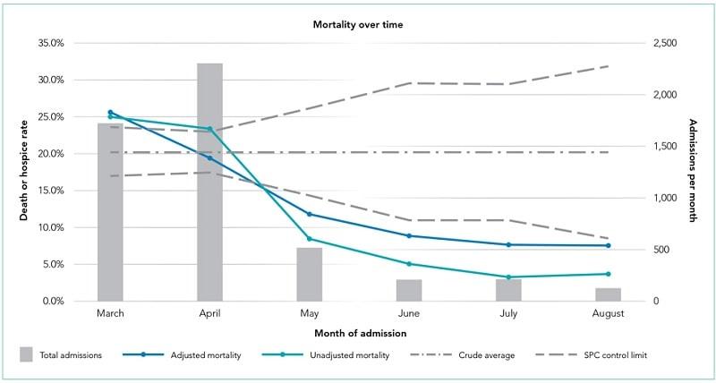 graphique évolution taux mortalité mois