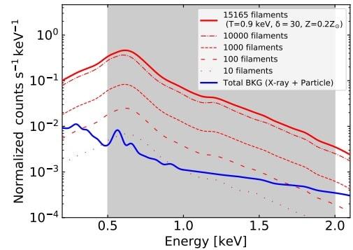graphique filaments galactiques énergie rayons X