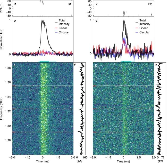 graphique spectre FRB magnétar Voie lactee