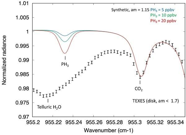 graphique spectre TEXES phosphine