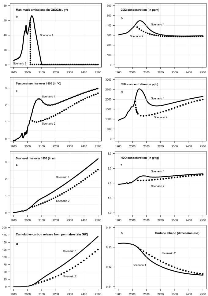 graphiques évolution paramètres climatiques