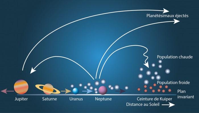 modèle nice formation système solaire