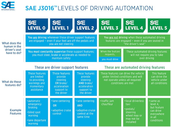 niveaux autonomie véhicules