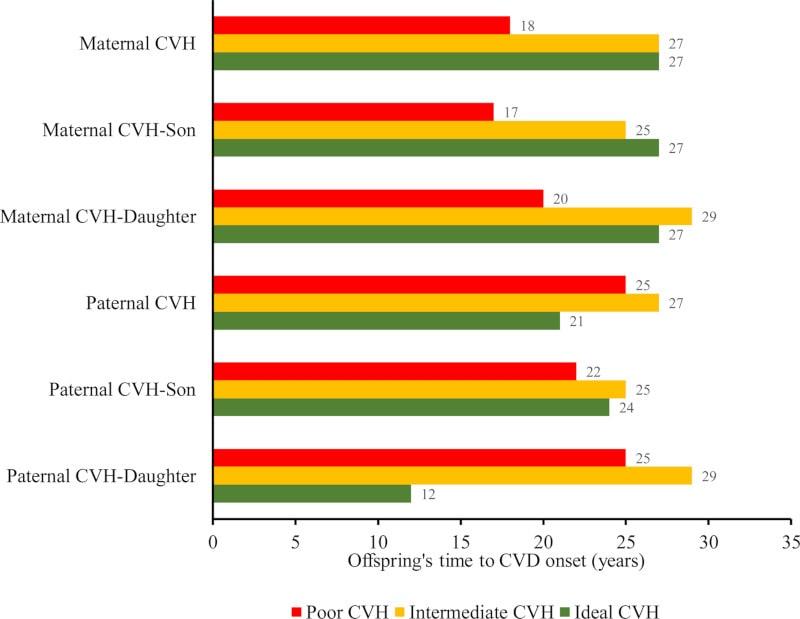 santé cardiovasculaire parents enfants