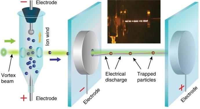 schema experimental guide laser decharge electrique