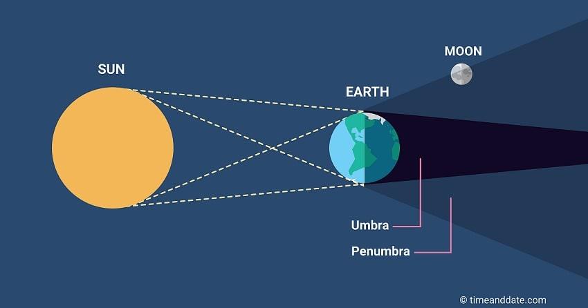 schema explication eclipse penombre