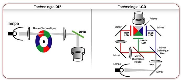 schéma fonctionnement technologies vidéoprojecteur LCD DLP