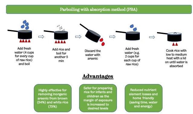 schéma méthode cuisson riz PBA